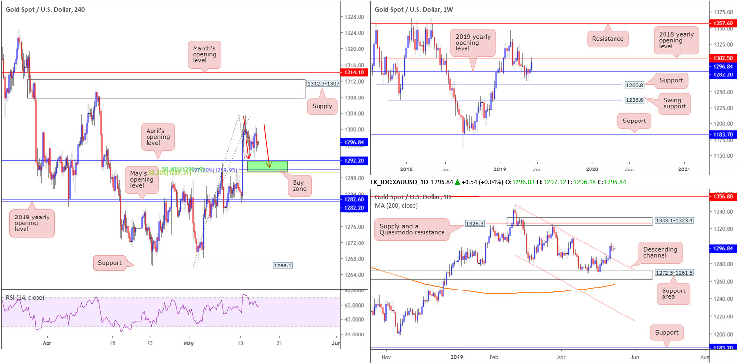 Thursday 16th May: Weak US retail sales spells trouble for greenback; seen languishing beneath dollar index resistance 9
