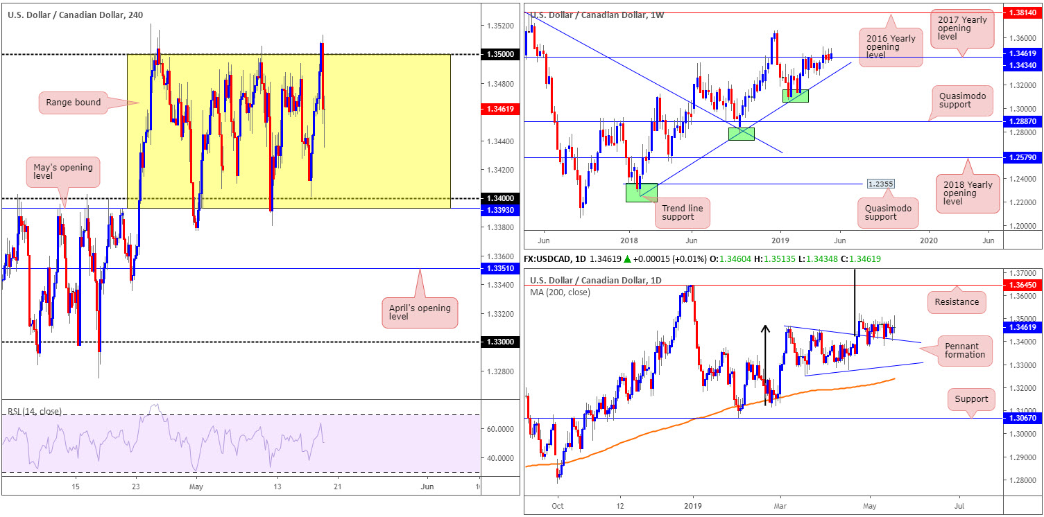 Monday 20th May: Weekly technical outlook and review. 6