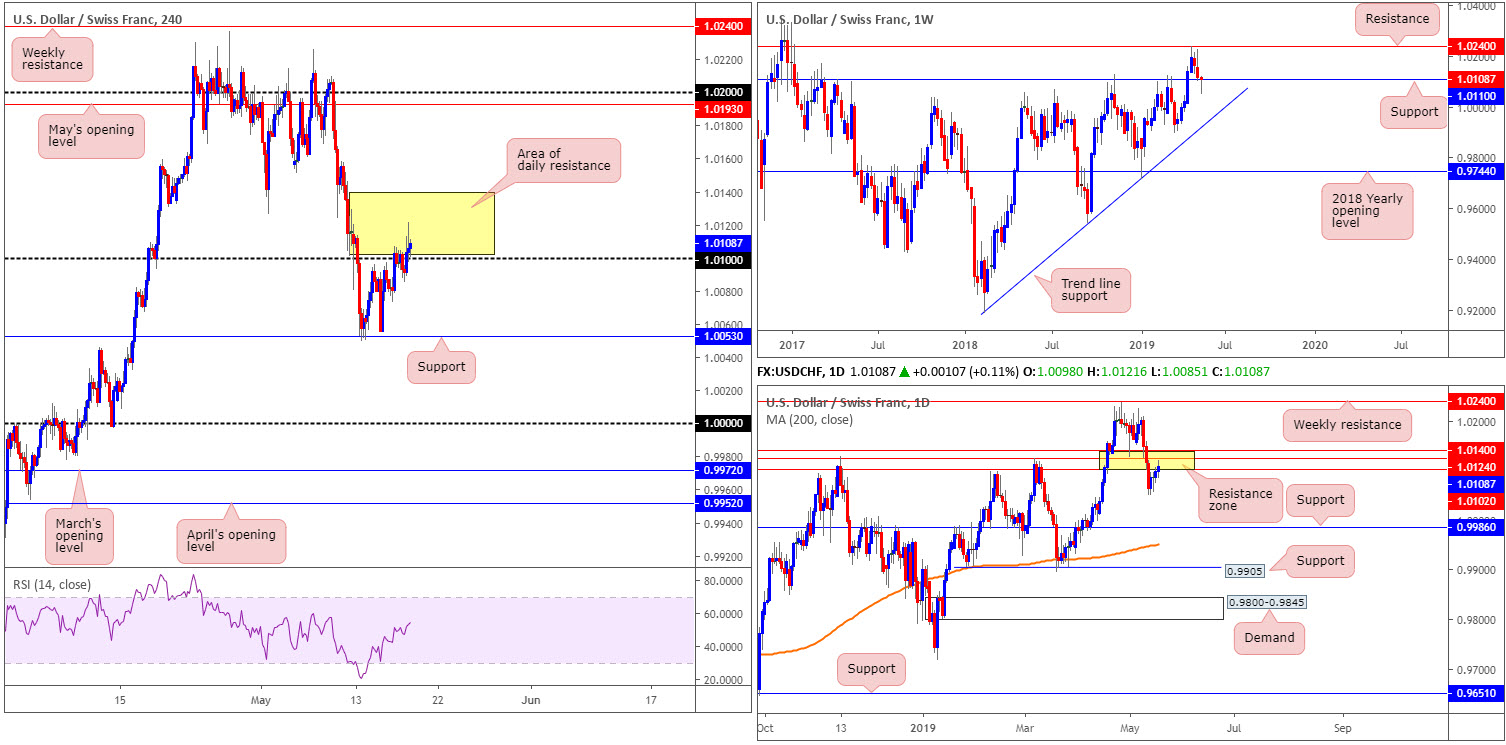 Monday 20th May: Weekly technical outlook and review. 7
