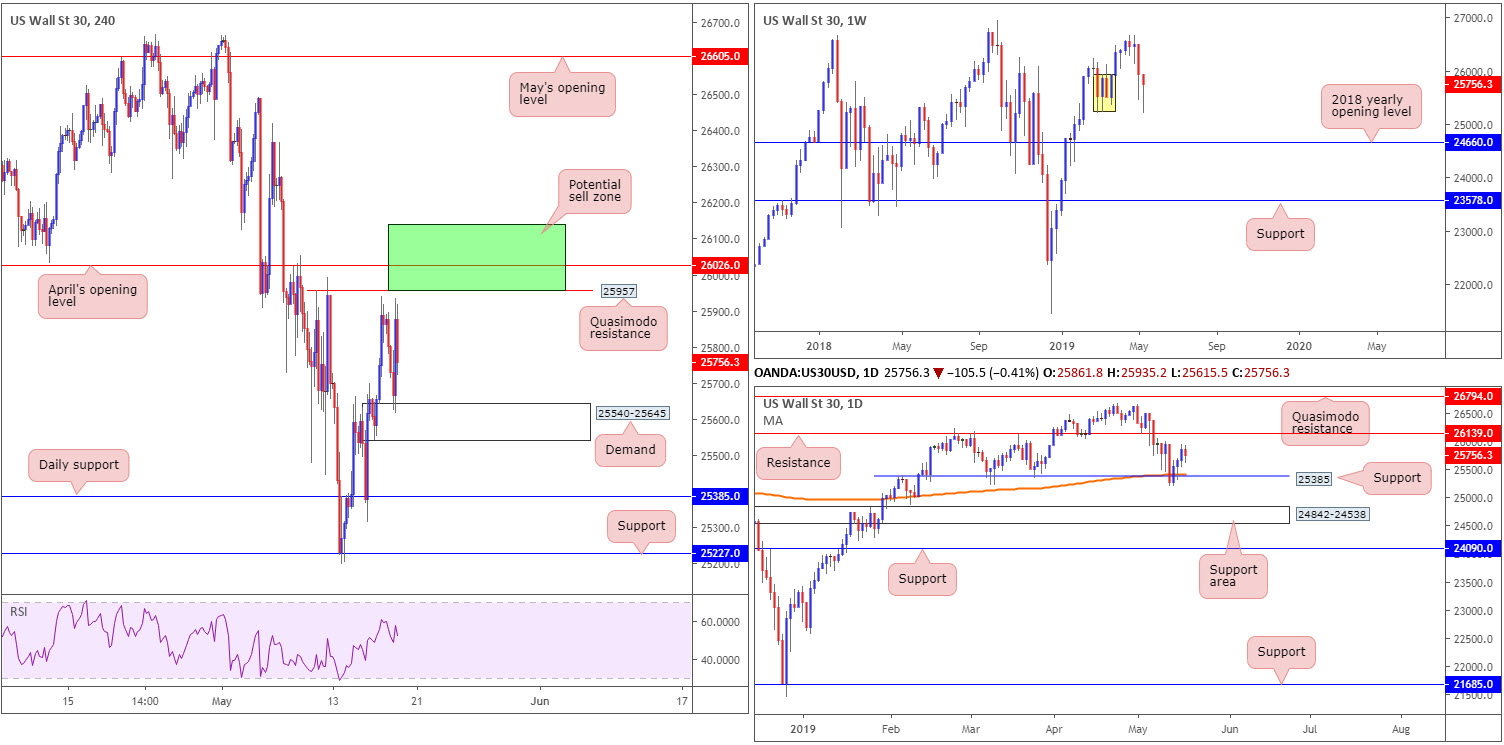 Monday 20th May: Weekly technical outlook and review. 8