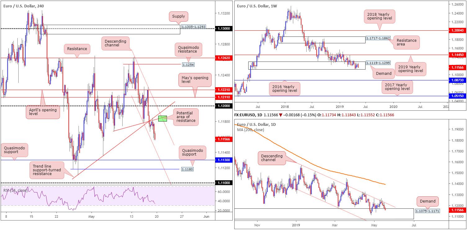 Monday 20th May: Weekly technical outlook and review. 2