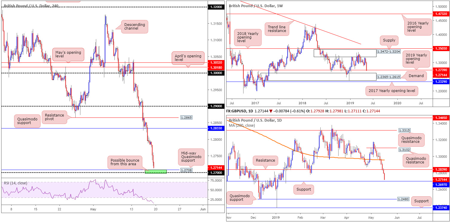 Monday 20th May: Weekly technical outlook and review. 3