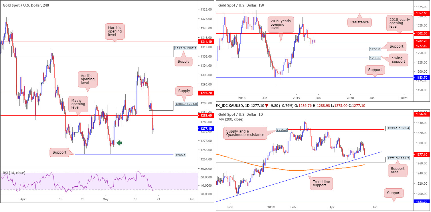 Monday 20th May: Weekly technical outlook and review. 9