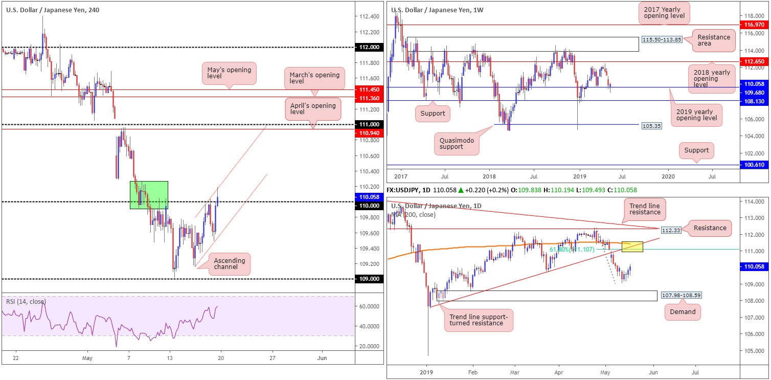 Monday 20th May: Weekly technical outlook and review. 5
