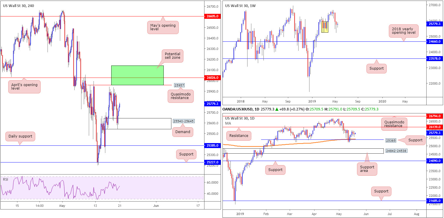 Tuesday 21st May: Dollar teases underside of 98.00 ahead of Fed speak. 8