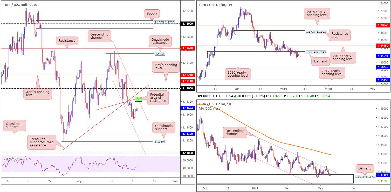Tuesday 21st May: Dollar teases underside of 98.00 ahead of Fed speak. 2
