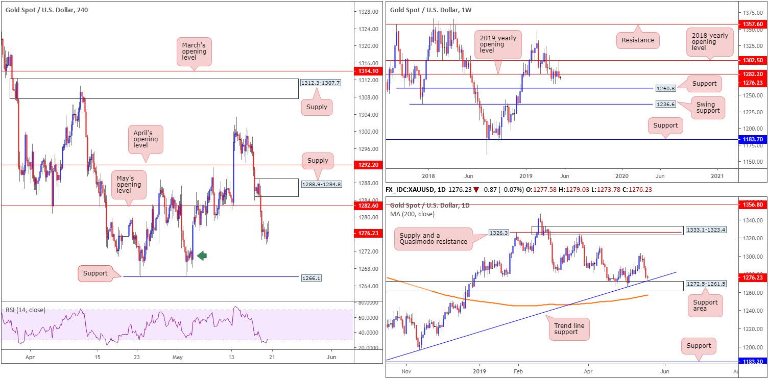 Tuesday 21st May: Dollar teases underside of 98.00 ahead of Fed speak. 9