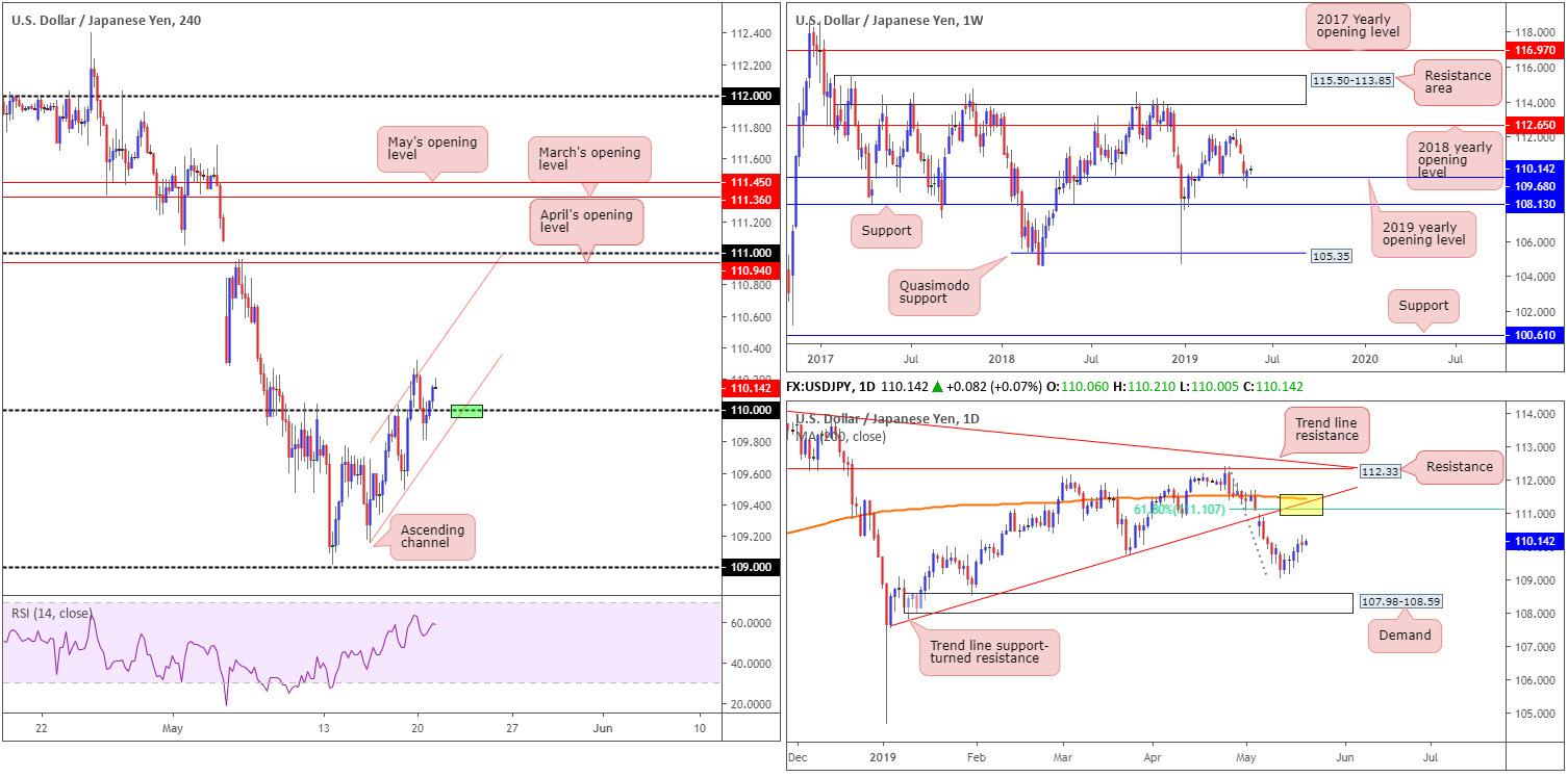 Tuesday 21st May: Dollar teases underside of 98.00 ahead of Fed speak. 5