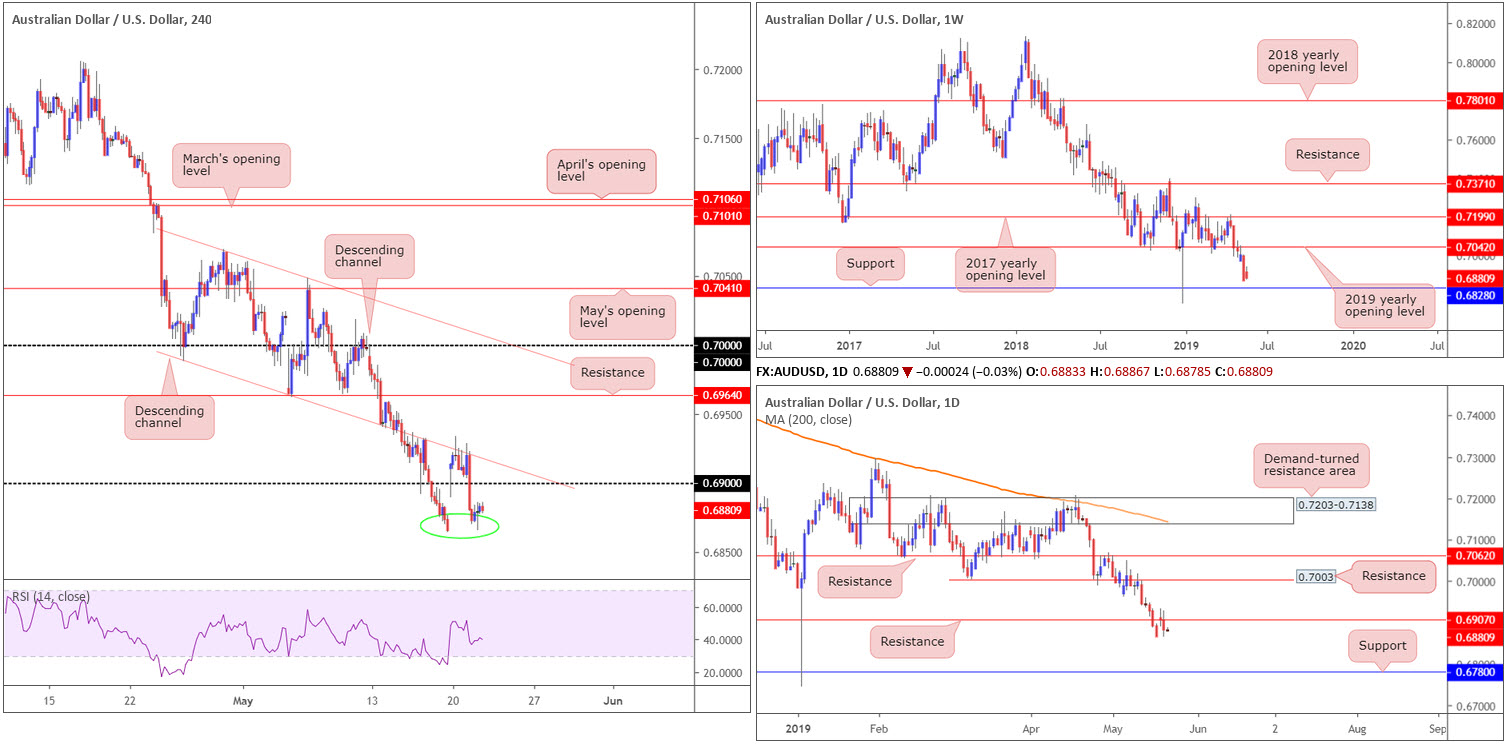 Wednesday 22nd May: Dollar exploring ground above 98.00 ahead of today's FOMC. 4