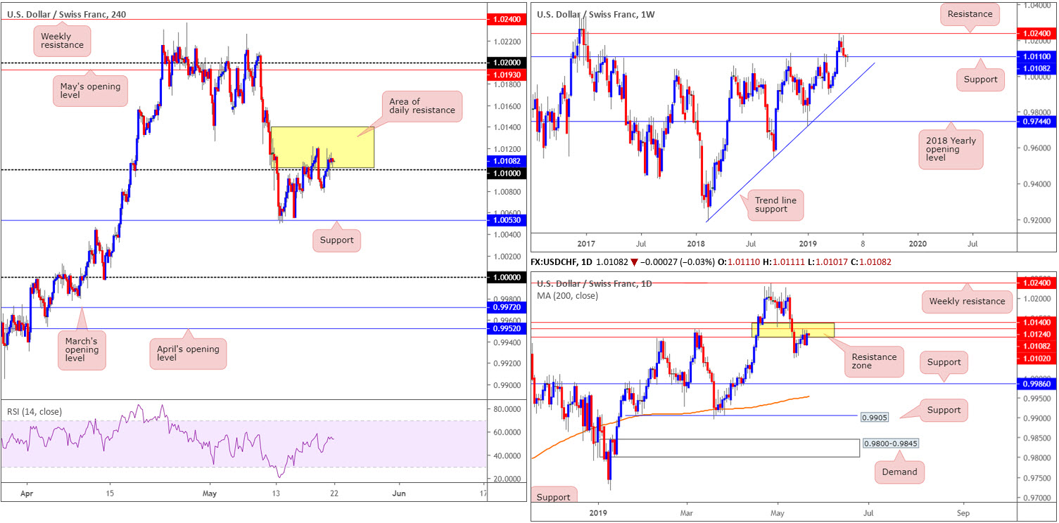 Wednesday 22nd May: Dollar exploring ground above 98.00 ahead of today's FOMC. 7
