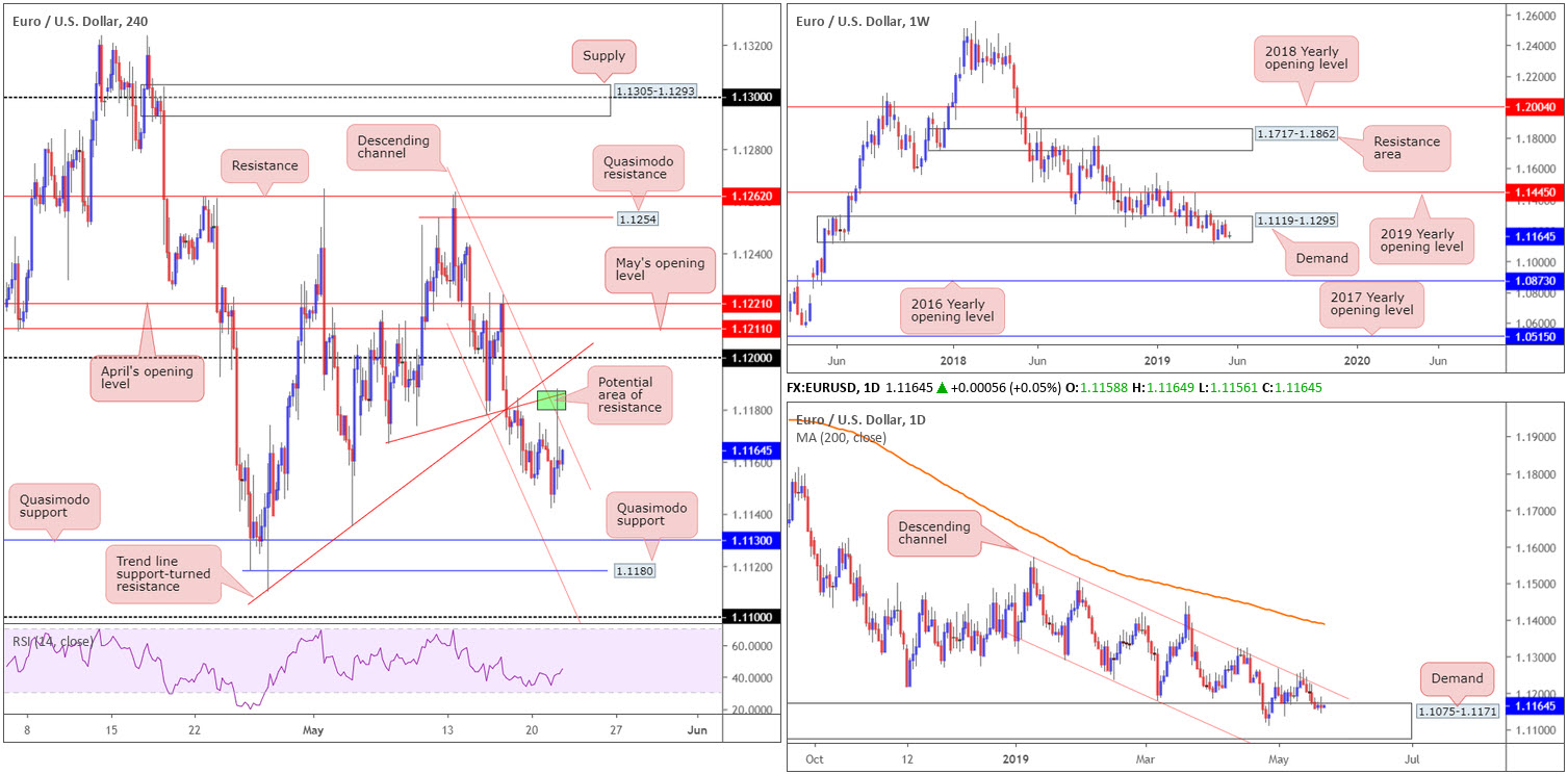 Wednesday 22nd May: Dollar exploring ground above 98.00 ahead of today's FOMC. 2