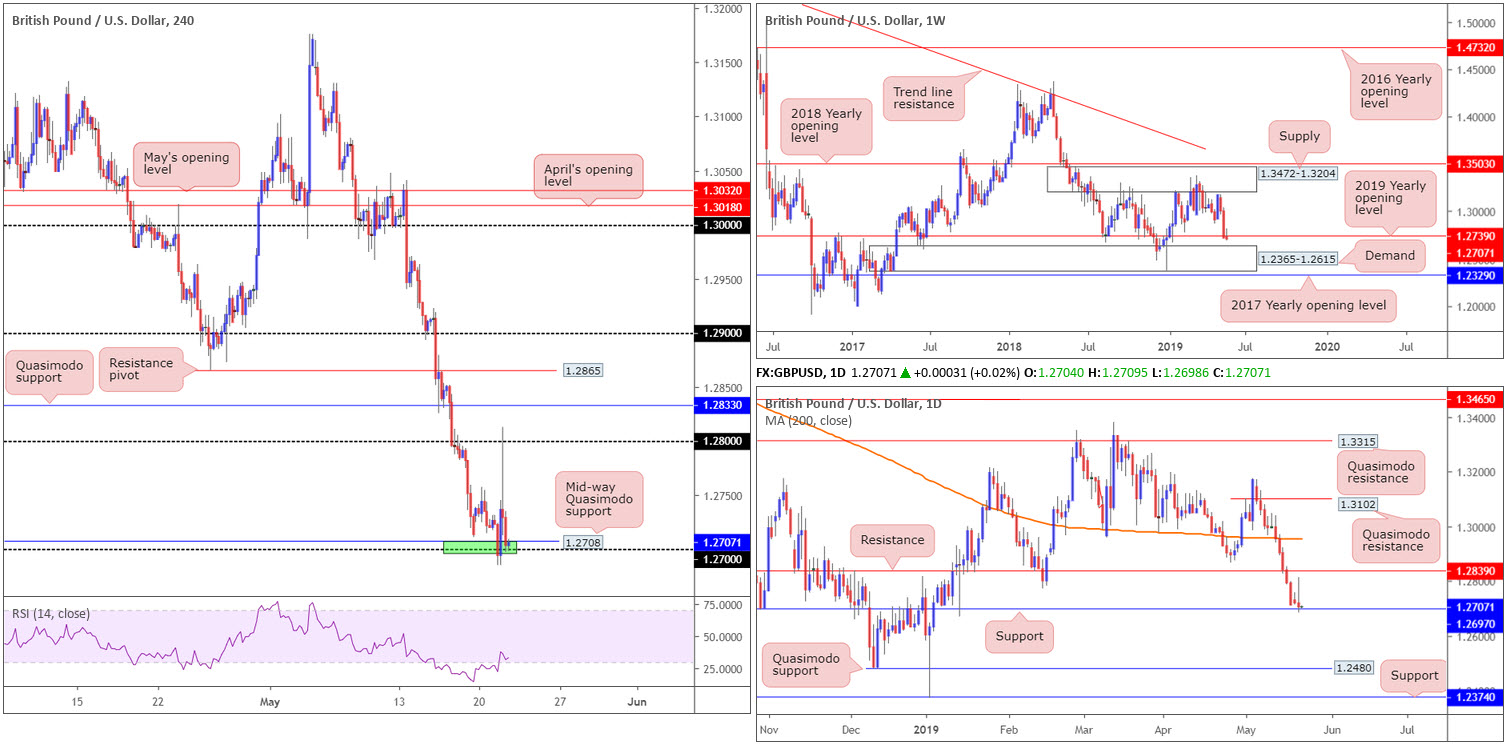 Wednesday 22nd May: Dollar exploring ground above 98.00 ahead of today's FOMC. 3