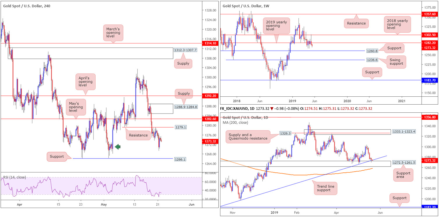 Wednesday 22nd May: Dollar exploring ground above 98.00 ahead of today's FOMC. 9