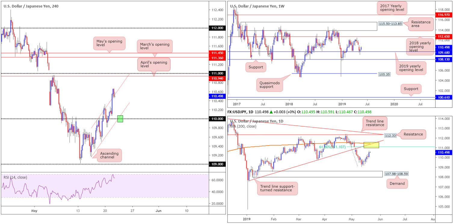 Wednesday 22nd May: Dollar exploring ground above 98.00 ahead of today's FOMC. 5