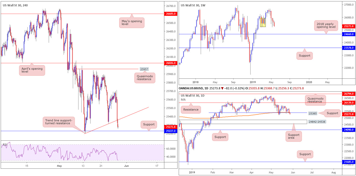 Wednesday 29th May: US dollar index poised to approach 98 00  | IC