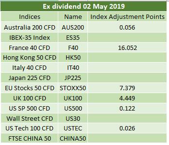 Ex-dividends 02.05.2019 2