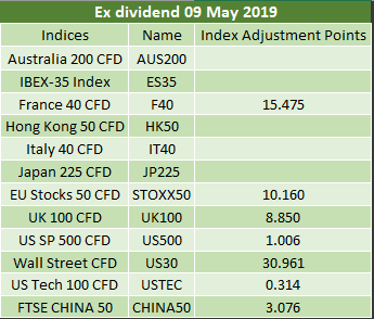 Ex-dividends 09.05.2019 2