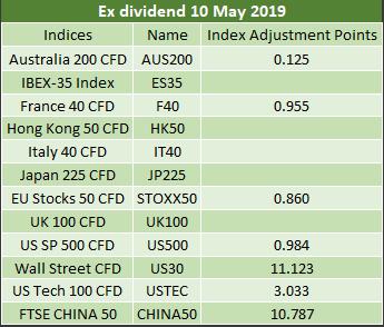 Ex-dividends 10.05.2019 2