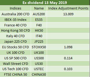 Ex-dividends 13.05.2019 2