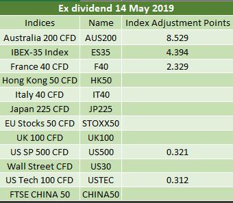 Ex-dividends 14.05.2019 2