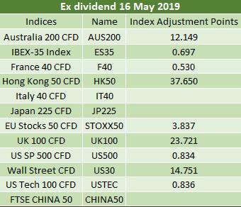 Ex-dividends 16.05.2019 2