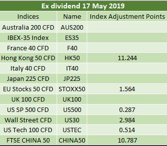 Ex-dividends 17.05.2019 2