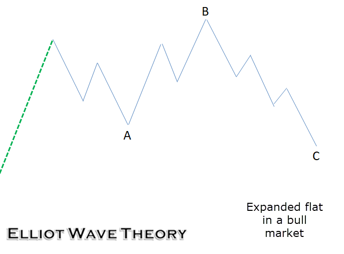 A Primer to Elliot Wave Theory 10