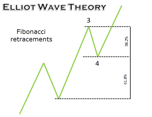 A Primer to Elliot Wave Theory 12