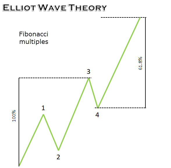 A Primer to Elliot Wave Theory 13