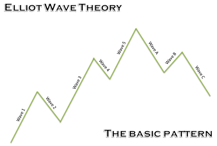A Primer to Elliot Wave Theory 3