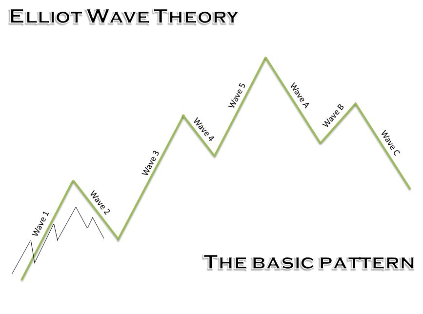 A Primer to Elliot Wave Theory 4