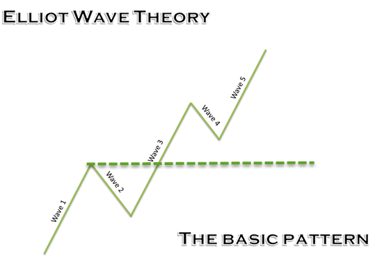 A Primer to Elliot Wave Theory 5