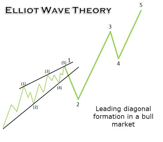 elliott wave prekybos sistema)