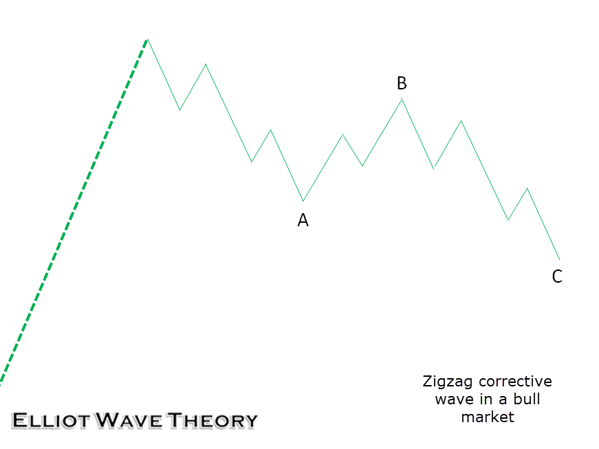 A Primer to Elliot Wave Theory | IC Markets | Official Blog