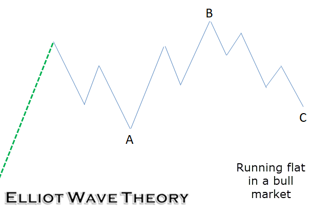 A Primer to Elliot Wave Theory 9