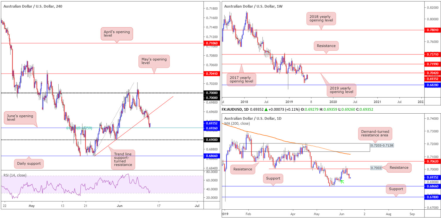 Thursday 13th June: Broad-based dollar buying has 97.00 in view as potential resistance. 4