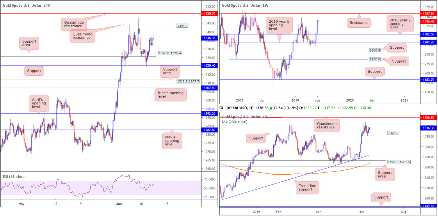 Thursday 13th June: Broad-based dollar buying has 97.00 in view as potential resistance. 9