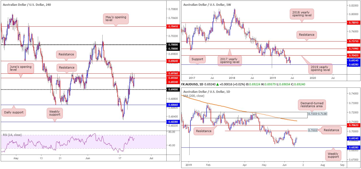 Monday 24th June: Weekly technical outlook and review. 4