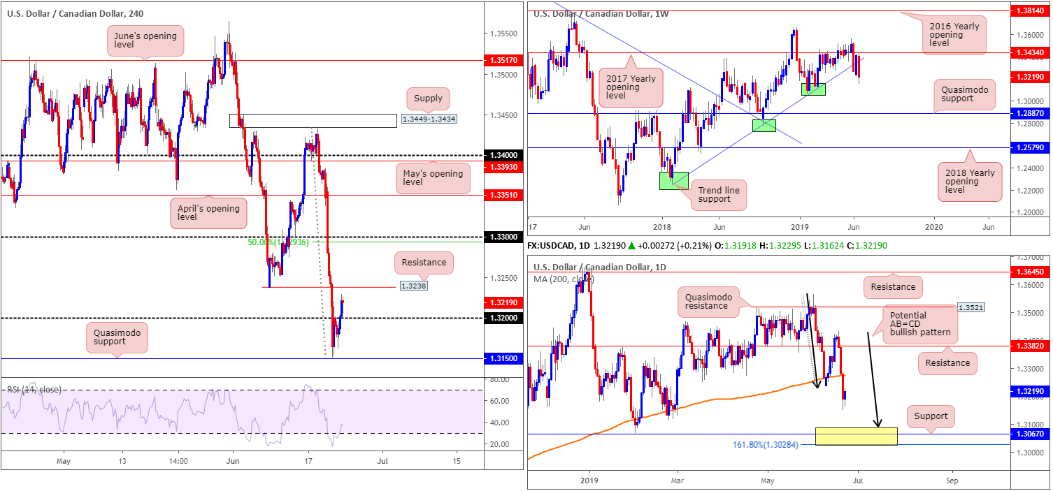 Monday 24th June: Weekly technical outlook and review. 6