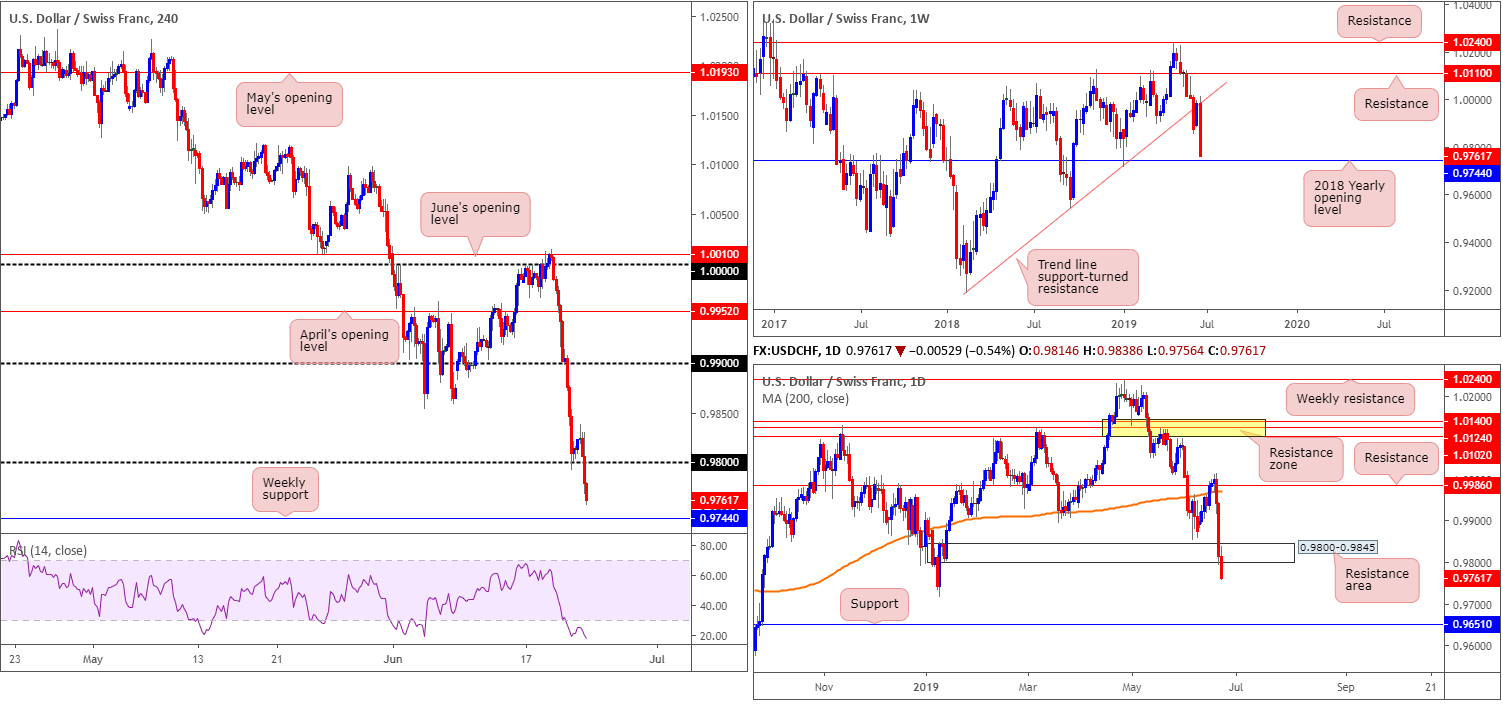 Monday 24th June: Weekly technical outlook and review. 7