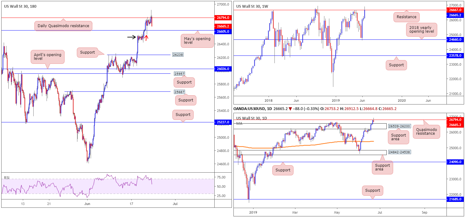 Monday 24th June: Weekly technical outlook and review. 8