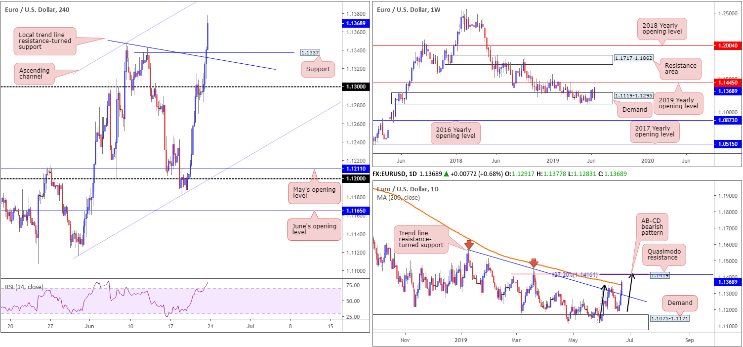 Monday 24th June: Weekly technical outlook and review. 2