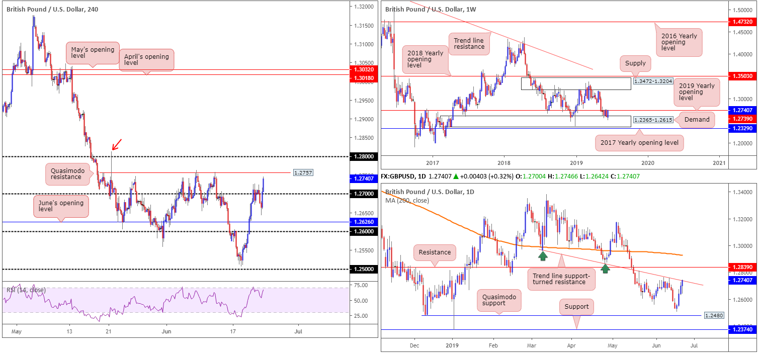 Monday 24th June: Weekly technical outlook and review. 3