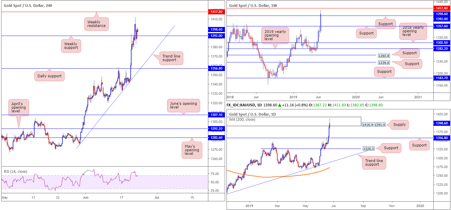 Monday 24th June: Weekly technical outlook and review. 9