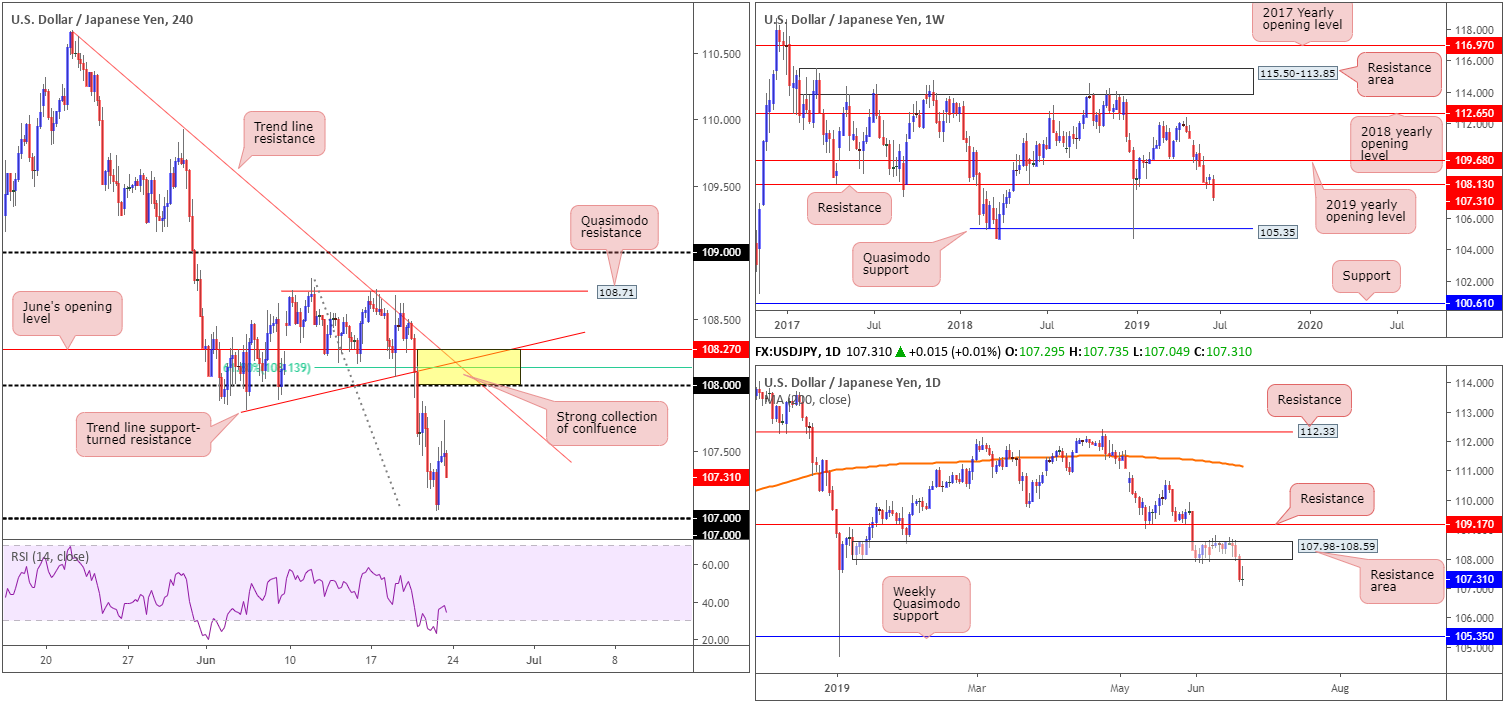 Monday 24th June: Weekly technical outlook and review. 5