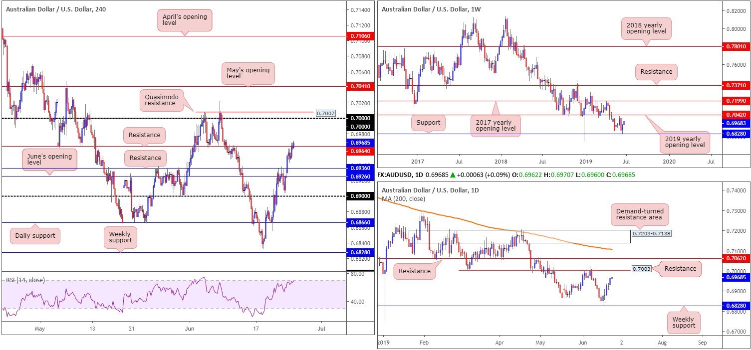 Tuesday 25th June: Dollar continues edging lower on rate-cut expectation. 4