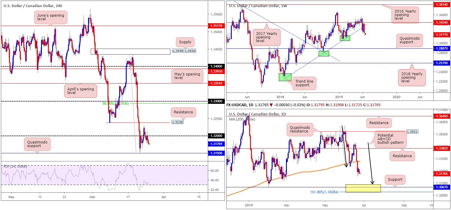 Tuesday 25th June: Dollar continues edging lower on rate-cut expectation. 6