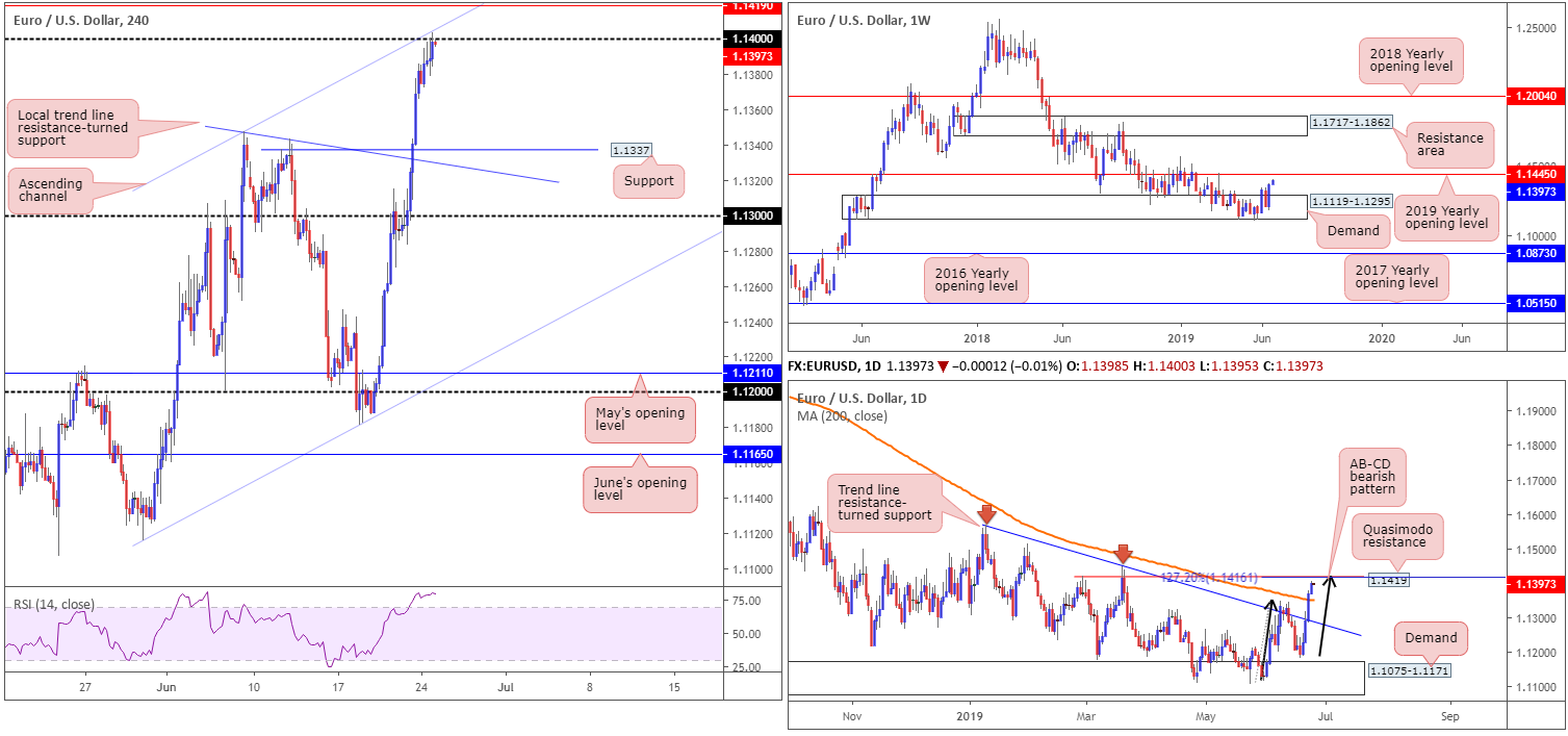 Tuesday 25th June: Dollar continues edging lower on rate-cut expectation. 2