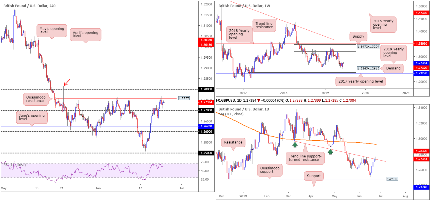 Tuesday 25th June: Dollar continues edging lower on rate-cut expectation. 3