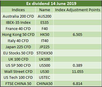 Ex-dividends 14.06.2019 2